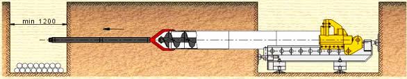 Wiercenie ślimakiem i wciskanie rur osłonowych stalowych (w gruntach lekkich i średnio zwięzłych)