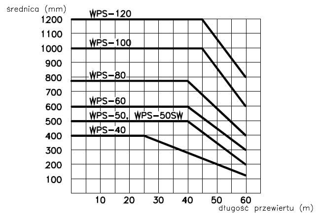 Dobór wiertnicy sterowanej - wykres