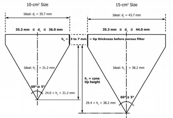 Wynikiem sondowania statycznego CPT jest jego rozkład wykreślony w postaci wykresu.